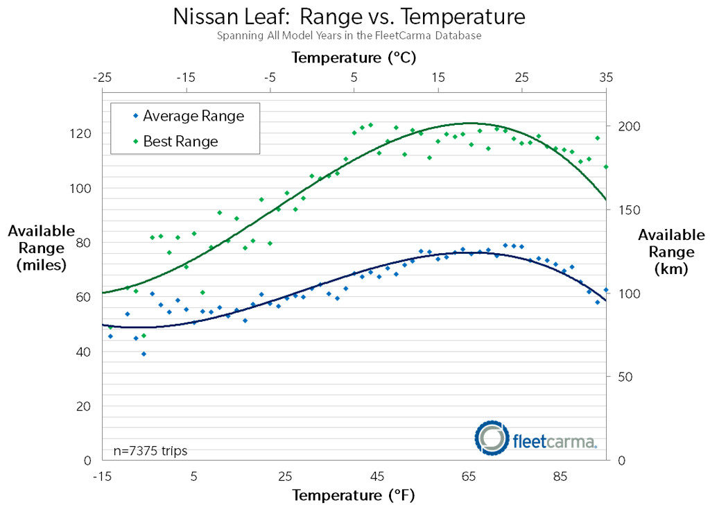 "Real-life data reported from Nissan Leaf owners. Our Nissan Leaf follows the ""Average"" line very closely. Re-produced with permission from FleetCarma, www.fleetcarma.com (click on picture to get to the source)."